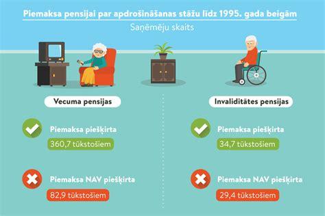 Ja saņem tikai pensiju, nodokļa atvieglojumu par invaliditāti piemēro VSAA Kādi ienākumi ir ...
