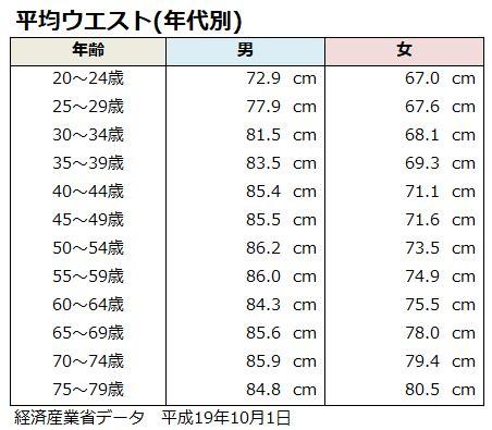 身長 160 センチ の 平均 体重
