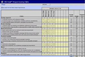 Weighted Scoring Template Business Marketing Analysis Tools Strategy Pinterest