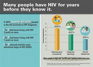 Frequency Of Hiv Testing And Time From Infection To