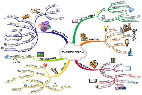 logiciel gestion cuisine le mind mapping au service de la veille