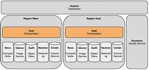 Heat  Blueprints  Multi Region Support For Heat