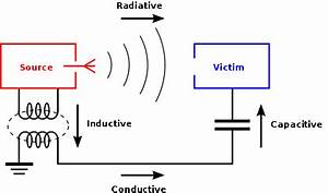 electromagnetic compatibility wikipedia With wiring devices wiki