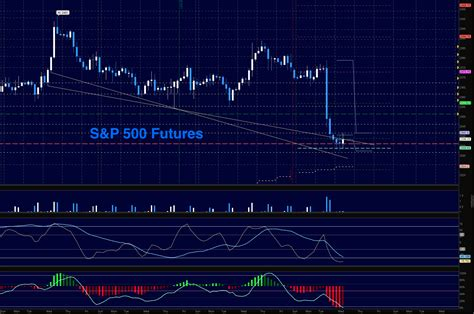 S&p 500 Futures Trading Outlook For March 22