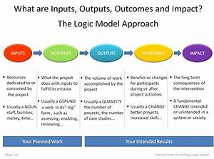 What Are Inputs  Outputs  Outcomes  Impact    The Logic