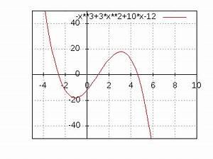 Nullstellen Berechnen Funktion 3 Grades : kostenrechnung unterst tzung ~ Themetempest.com Abrechnung