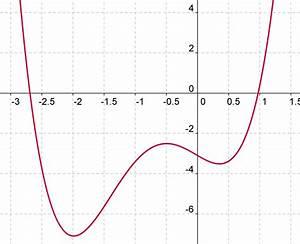 Nullstellen Berechnen Ganzrationale Funktionen : schulmathematik ~ Themetempest.com Abrechnung
