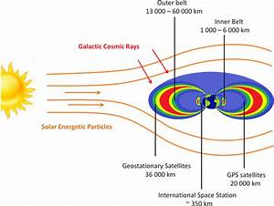 Earth U0026 39 S Particle Environment  Dominated By Galactic Cosmic