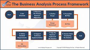 The Business Analysis Process  8 Steps To Being An
