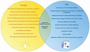 Venn Diagram Templates To Download Or Modify Onlinecreately Blog