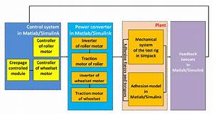Block Diagram Of The Model For A Mechatronic System
