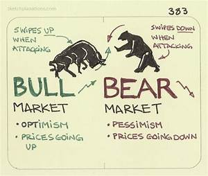 Bull & Bear Market Difference | Rule #1 Investing