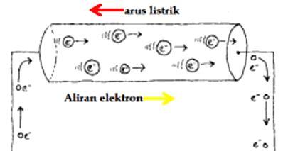 contoh soal listrik dinamis kelas  beserta pembahasan materi belajar
