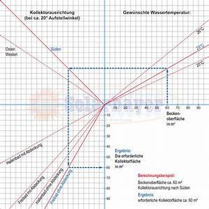 Portion Pro Person Berechnen : planungshilfe solaranlagen berechnen ~ Themetempest.com Abrechnung
