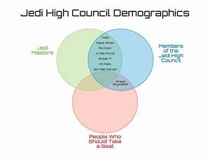 I Posted This On R  Prequelmemes Earlier  Meme Investment Experts  Does This Venn Diagram Format