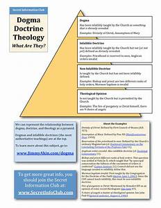The 4 Levels Of Dogma And Doctrine  In One Really Helpful Diagram