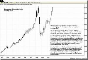 Continuous Commodity Index Chart From Trader Dan :: Jim ...