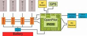 31 Best Images About Cc3d Openpilot On Pinterest