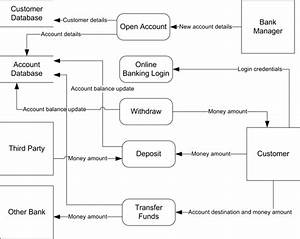 What Is Level 0 Data Flow Diagram Of Banking System