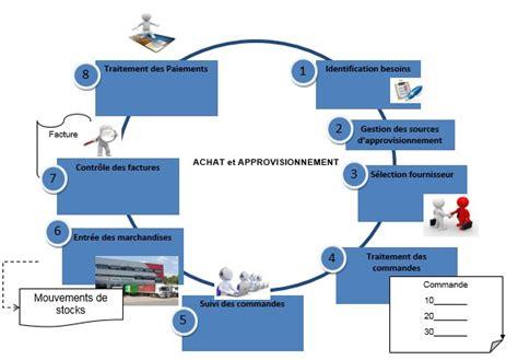 jpg fournitures de bureau définition sap module mm gestion des stocks et des