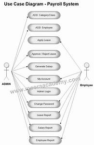 Use Case Diagram For Employee Payroll Management System