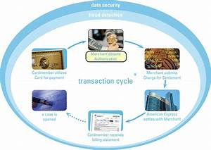 Image Gallery transaction processing