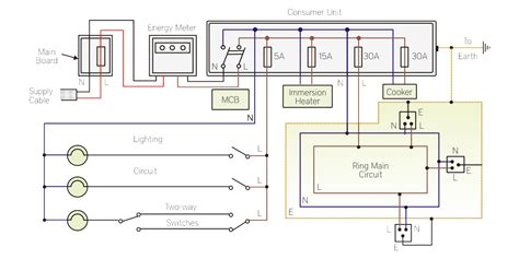 Learn The Basics Home Electrical System Scientech Blog