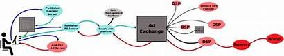 Ad Exchange Advertising Svg Platform Side Demand