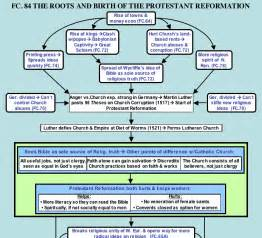 Great Schism Venn Diagram by Endrtimes The Roots And Birth Of The Protestant Reformation