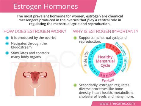 Causes Of Low Estrogen Levels Shecarescom