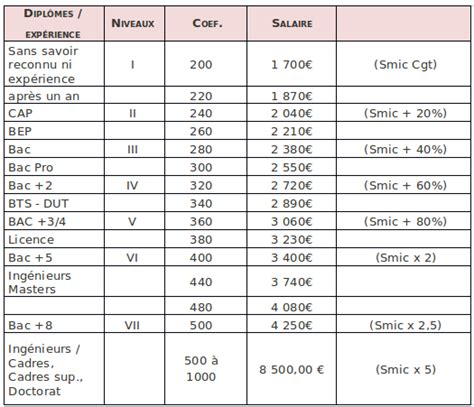 grille de salaire cadre pour de v 233 ritables n 233 gociations salariales dans le groupe safran cgtsafrangroupe