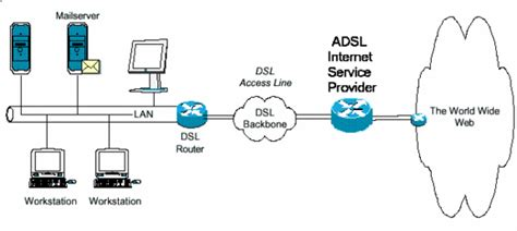 How Do Dsl Work Diagram by Adsl
