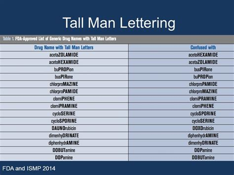 tall man lettering marilee elias msn rn cne june thompson drph rn nf i 25020   Tall Man Lettering FDA and ISMP 2014