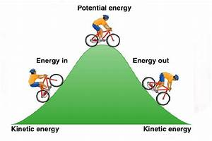 What Are Both Kinetic And Potential Energy Related To