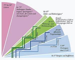 Steigungen Berechnen : treppe berechnen stunning treppen with treppe berechnen affordable treppe gerade gerade treppe ~ Themetempest.com Abrechnung