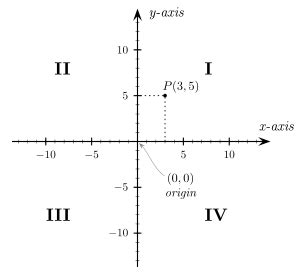 Quadrant (plane Geometry) Wikipedia