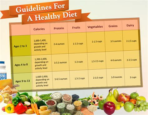 nutrition for kids guidelines for a healthy diet