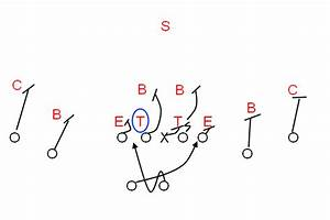 Game Film Of The Spread Option Offense