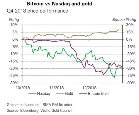 On the chart in this page you can see this formula in action. Here's why bitcoin isn't the next gold, in one chart - MarketWatch