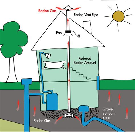 What Is Radon?  Educating British Columbians About The