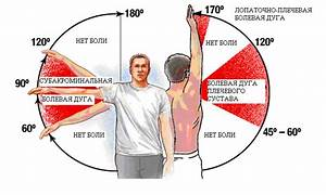 Болят суставы плеча и локтя чем лечить