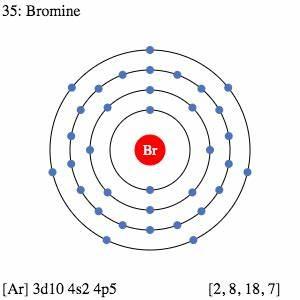 Periodic Table Element Comparison | Compare Bromine vs ...