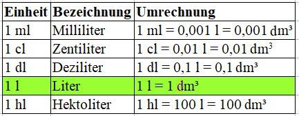 liter in tonnen rechner kubikmeter berechnen liter umrechner erde mutterboden kubikmeter tonnen baustoffe berechnung