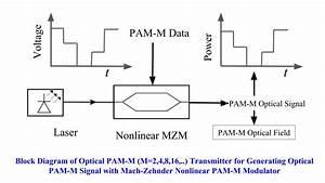 Simulations Of Optical Pam
