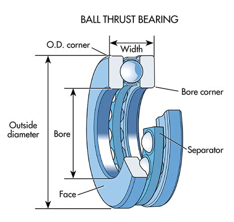 high bar stools what s the difference between bearings machine design