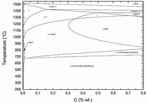 29 Fe C Phase Diagram