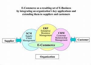 The Relation Erp  Scm  Crm  E