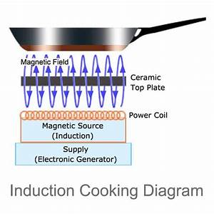 Circuit Diagram Of Induction Coil