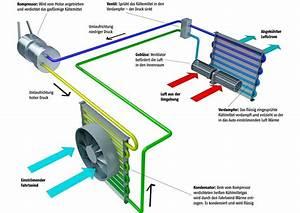 Auto Ohne Klimaanlage : wissen wie funktioniert die klimaanlage im auto ~ Jslefanu.com Haus und Dekorationen