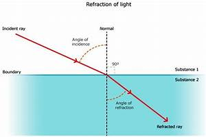 Icse Solutions For Class 10 Physics - Refraction Of Light